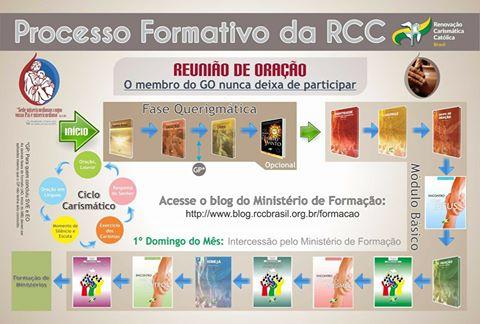 Processo Formativo da RCC